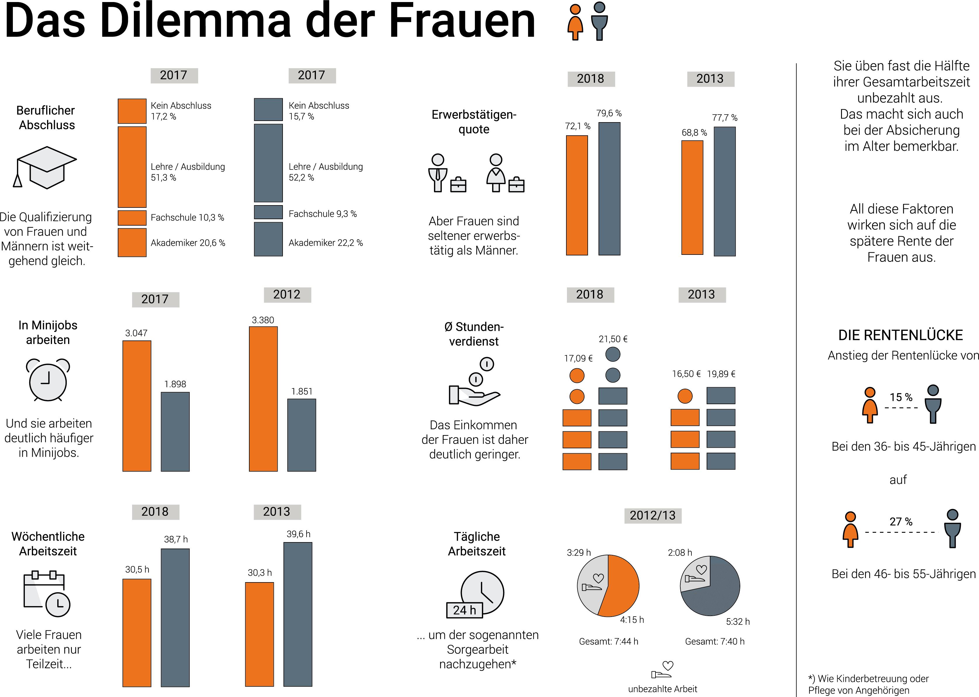 Infografik Altersvorsorge Frauen